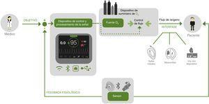 Diseño de un dispositivo médico fisiológico controlado de circuito cerrado.