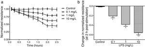LPS induces dose and time-dependent decreases in TER. (a) Cultured PMVECs grown to confluency on gold electrodes were treated with recombinant LPS (0.1, 1, 10mg/L), and changes in TER were measured over time, between 0 and 2.5h. Decreased TER represents endothelial barrier dysfunction or increased vascular permeability. (b) Dose-dependent changes in resistance 2h post-LPS stimulation. Data were presented as the mean±SD. N=6, *P<0.05, **P<0.01 vs. untreated control.