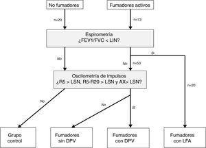 Distribución de los sujetos del estudio.AX: índice de área de reactancia de baja frecuencia; DPV: disfunción pequeñas vías aéreas; FEV1: volumen espiratorios forzado en el primer segundo; FVC: capacidad vital forzada; LFA: limitación al flujo aéreo; LIN: límite inferior de la normalidad; LSN: límite superior de la normalidad; R5: resistencia respiratoria a 5Hz; R20: resistencia respiratoria a 20Hz.