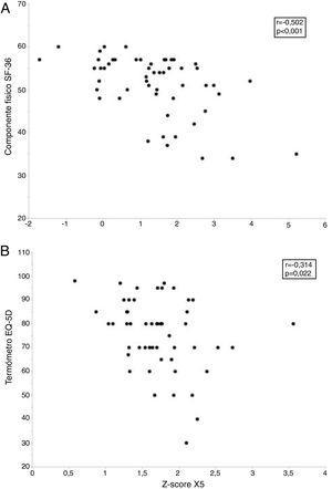 Relación entre los parámetros oscilométricos y la calidad de vida relacionada con la salud en fumadores sin limitación al flujo aéreo. El panel superior (A) muestra la relación entre la resistencia respiratoria a 5Hz (R5) y el componente físico del cuestionario Short Form 36 Health Survey (SF-36), mientras que el panel inferior (B) presenta la relación entre la reactancia capacitativa a 5Hz (X5) y el termómetro del cuestionario European Quality of Life-5 Dimensions (EQ-5D).