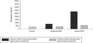 Endocan levels of the groups before and after hydrocortisone treatment.