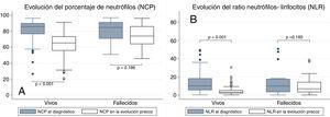 Análisis de la evolución del porcentaje de neutrófilos (panel A) y del cociente neutrófilos/linfocitos (panel B) en función de la mortalidad a 90 días.