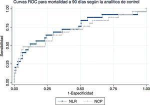 Curvas ROC para mortalidad a 90 días del cociente neutrófilos/linfocitos (NLR) y el porcentaje de neutrófilos (NCP) medidos en la analítica de control.