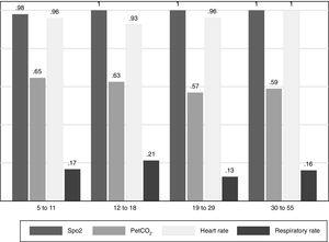 Proportion of participants with a coefficient of variation <10% for capnography variables by age group.