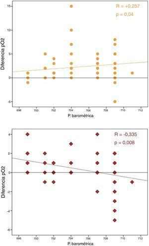 Correlación positiva entre las diferencias de pO2 y la P barométrica y correlación negativa entre las diferencias de pCO2 y la P barométrica.