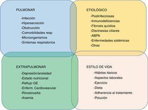 Propuesta de rasgos tratables en bronquiectasias. ABPA: aspergilosis broncopulmonar alérgica; GE: gastroesofágico.