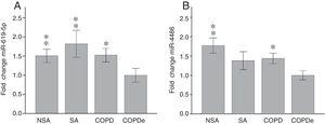 MiR-619-5p and miR-4486 expression in patients groups of the complete CHACOS cohort (n=274). NSA: non-smoking asthmatics, SA: smoking asthmatics; COPD: chronic obstructive pulmonary disease; COPDe: eosinophilic COPD. Results are represented as means±SEM. *p<0.05, **p<0.01, when compared to COPDe group.
