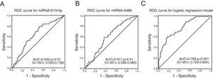 Receiver operating characteristic (ROC) curve for the individual miRNAs miR-619-5p and miR-4486 and for the logistic regression model. AUC: area under the curve; CI 95%: 95% confidence interval.