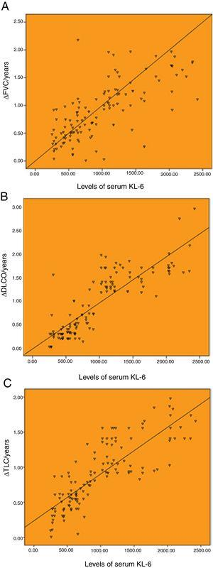 Correlation between the baseline levels of serum KL-6 and annual change of pulmonary function. (A) Correlation between the baseline levels of serum KL-6 and annual change of FVC (r=0.707). (B) Correlation between the baseline levels of serum KL-6 and annual change of DLCO (r=0.859). (C) Correlation between the baseline levels of serum KL-6 and annual change of TLC (r=0.827). ΔFVC/year, ΔDLCO/year and ΔTLC/year represent the annual change value of FVC, DLCO and TLC, respectively.
