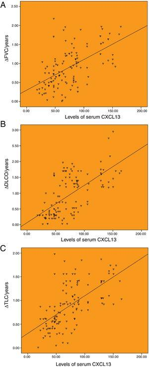 Correlation between the baseline levels of serum CXCL13 and annual change of pulmonary function. (A) Correlation between the baseline levels of serum CXCL13 and annual change of FVC (r=0.561). (B) Correlation between the baseline levels of serum CXCL13 and annual change of DLCO (r=0.648). (C) Correlation between the baseline levels of serum CXCL13 and annual change of TLC (r=0.612).