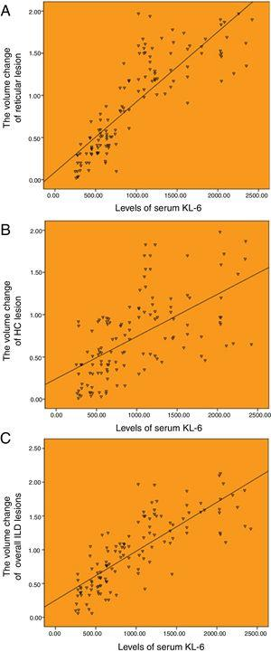 Correlation between the baseline levels of serum KL-6 and HRCT progression. (A) Correlation between the baseline levels of serum KL-6 and annual increased volume of reticulation (r=0.850). (B) Correlation between the baseline levels of serum KL-6 and annual increased volume of honeycombing (r=0.504). (C) Correlation between the baseline levels of serum KL-6 and annual increased volume of overall ILD lesions (r=0.803).