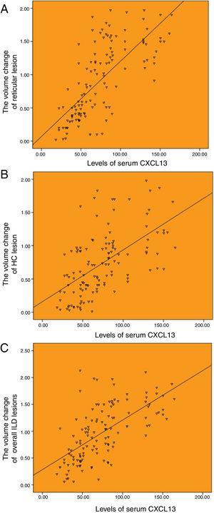 Correlation between the baseline levels of serum CXCL13 and HRCT progression. (A) Correlation between the baseline levels of serum CXCL13 and annual increased volume of reticulation (r=0.720). (B) Correlation between the baseline levels of serum CXCL13 and annual increased volume of honeycombing (r=0.583). (C) Correlation between the baseline levels of serum CXCL13 and annual increased volume of totol ILD lesions (r=0.637).
