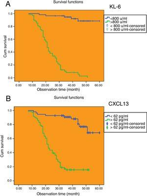 Evaluation of the median survival time of the patients with IPF divided by the cut-off value with Kaplan–Meier method. (A) The cut-off value of serum KL-6. (B) The cut-off value of serum CXCL13.