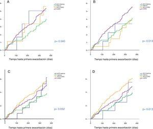 Tiempo hasta primera exacerbación de los diferentes grupos Asma, EPOC, ACO-asma y ACO-EPOC, de acuerdo con la definición utilizada. A: Soler-Cataluña et al.11; B: Sin et al.12; C: Plaza et al.13; D: GOLD 201918.