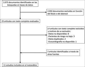 Diagrama de flujo según las recomendaciones MOOSE.