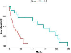 Survival curve (Kaplan–Meier) of LT patients with TB after treatment regimens with/without rifampicin. Time expressed in months.