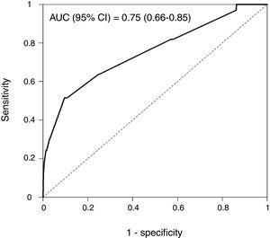 Uni and Multi-variate logistic regression model, ROC curve, AUC, sensitivity and specificity values are shown.