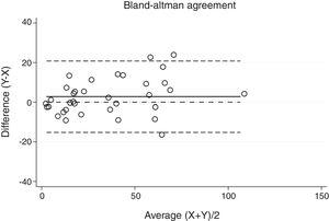 Bland–Altman plot for polysomnography (PSG) and Sleepwise (SW) apnea–hypopnea index (AHI). Differences between PSG and SW seem to be larger in patients with AHI over 60.