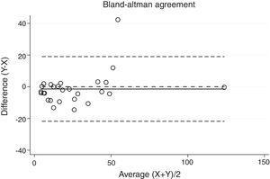 Bland–Altman plot for home sleep apnea test (HSAT) and Sleepwise (SW) apnea–hypopnea index (AHI).