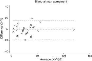 Bland–Altman plot for two different Sleepwise (SW) procedures apnea–hypopnea index (AHI).