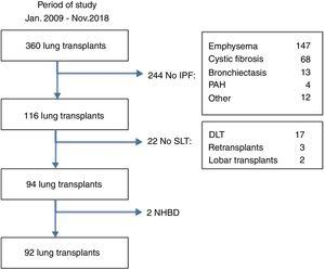 Study population. Recruitment of cases and exclusion criteria (DLT: double lung transplantation; IPF: idiopathic pulmonary fibrosis; NHBD: non-heart beating donors; PAH: pulmonary arterial hypertension; SLT: single lung transplantation).