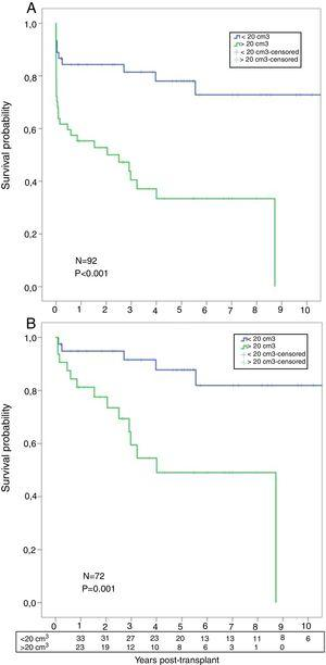 (A) Post-transplant comparative survival between fibrotic patients with low AMF volumes vs. patients with high AMF volumes. (B) Post-transplant comparative survival between fibrotic patients with low AMF volumes vs. patients with high AMF volumes among those surviving 30 days post-transplant.