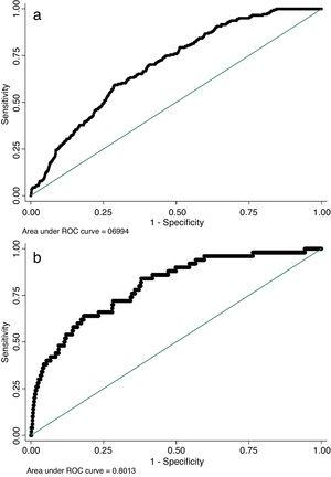 Predictive performance of EuroLung1 and EuroLung2 risk models. (A) ROC curve for major complications; (B) ROC curve for failure to rescue.