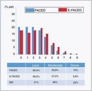 Distribución por gravedades según las puntuaciones FACED, EFACED y BSI.