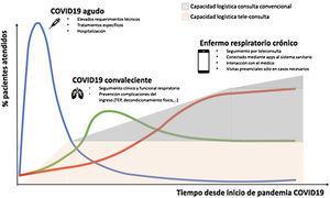 Escenario hipotético de la atención en consultas a las enfermedades respiratorias en la era post-COVID-19, con implementación de la consulta virtual tanto para pacientes con enfermedades respiratorias crónicas como en el seguimiento de pacientes post-COVID-19.
