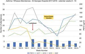 Asthma/wheeze attendances to st Goerge's Hospital Paediatric Emergency Department before and after COVID-19 Lockdon 2020 in comparison to 2017–2019 attendances. Bars indicate mean weekly atmospheric PM10 levels (μg/m3).