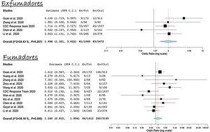 Ser exfumador o fumador activo es un factor de riesgo para una peor evolución/progresión de la infección por COVID-19.