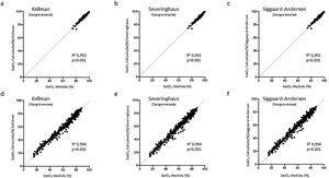 Relaciones entre la saturación medida por cooximetría y la calculada mediante las ecuaciones de (a) Kelman (b) y Severinghaus y (c) Siggaard-Andersen para sangre arterial, y las mismas relaciones para sangre venosa (d), (e) y (f), respectivamente.