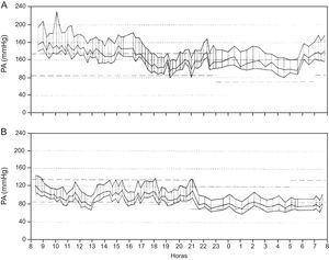 Monitorización ambulatoria de presión arterial de A: basal (PASm diurna, 163mmHg; PASm nocturna, 140mmHg; PASm promedio, 156mmHg; PADm diurna, 117mmHg; PADm nocturna, 100mmHg; PADm promedio, 112mmHg). B: al mes de la ablación renal (PASm diurna, 116mmHg; PASm nocturna, 100mmHg; PASm promedio, 111mmHg; PADm diurna: 85mmHg; PADm nocturna, 71mmHg; PADm promedio, 80mmHg). PA: presión arterial; PADm: presión arterial diastólica media; PASm: presión arterial sistólica media.