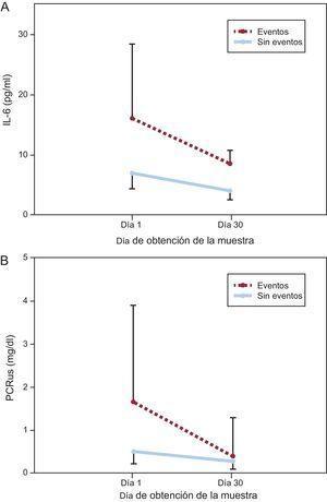 Cambio en las concentraciones desde el momento de la presentación clínica hasta el día 30 en sujetos con y sin eventos adversos. A: interleucina 6. B: proteína C reactiva ultrasensible. Se representa gráficamente la mediana de valores de interleucina 6 y proteína C reactiva ultrasensible y el intervalo intercuartílico (barras de error) frente al día de obtención de la muestra. IL-6: interleucina 6; PCRus: proteína C reactiva ultrasensible.