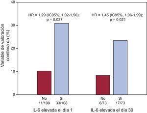 Análisis dicotomizado del riesgo mediante regresión de Cox para la variable de valoración combinada (muerte por todas las causas, infarto de miocardio no mortal o insuficiencia cardiaca aguda descompensada) en función de las concentraciones de interleucina 6 superiores a la mediana (> 8,24 pg/ml para la los valores basales de interleucina 6 y > 4,45 pg/ml para los valores de interleucina 6 el día 30). HR: hazard ratio; IL-6: interleucina 6.