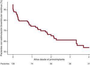 Identificación de la pérdida de estimulación biventricular continua en relación con el tiempo desde el primoimplante del dispositivo.