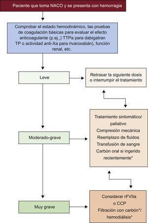 Manejo de la hemorragia en pacientes que toman nuevos anticoagulantes orales. NACO: nuevos anticoagulantes orales; CCP: concentrado de complejo de protrombina; rFVIIa: factor VII recombinante activado. TP: tiempo de protrombina; TTPa: tiempo de tromboplastina parcial activado. *Con dabigatran.