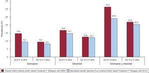 Evolución del sobrepeso y la obesidad en la población infantil y juvenil de España, años 2000 y 2012.