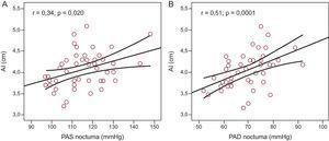 Relación entre la presión arterial sistólica ambulatoria nocturna (A) y la presión arterial diastólica ambulatoria nocturna (B), y el tamaño de la aurícula izquierda; n=48. AI: tamaño auricular izquierdo; PAD: presión arterial diastólica; PAS: presión arterial sistólica.