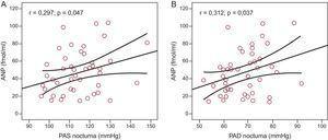 Relación entre la presión arterial sistólica ambulatoria nocturna (A) y la presión arterial diastólica ambulatoria nocturna (B), y los valores de péptido natriurético auricular; n=46. ANP: péptido natriurético auricular; PAD: presión arterial diastólica; PAS: presión arterial sistólica.