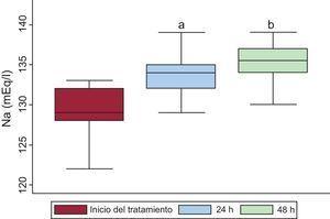 Evolución de la natremia tras tratamiento con tolvaptán en pacientes con insuficiencia cardiaca e hiponatremia refractaria. ap<0,05 (natremia al inicio del tratamiento frente a natremia a las 24h). bp<0,05 (natremia a las 24h frente a natremia a las 48h).
