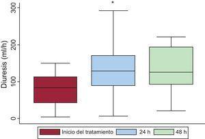 Evolución de la diuresis tras tratamiento con tolvaptán en pacientes con insuficiencia cardiaca e hiponatremia refractaria. *p<0,05 (diuresis al inicio del tratamiento frente a diuresis a las 24h).