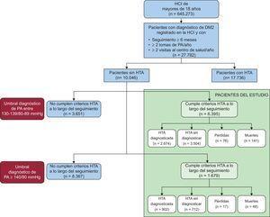 Diagrama de flujo del estudio. DM2: diabetes mellitus tipo 2; HCI: historia clínica informatizada; HTA: hipertensión arterial; PA: presión arterial.
