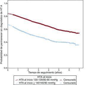 Curva de supervivencia: probabilidad de seguir sin diagnóstico de hipertensión arterial. HTA: hipertensión arterial.