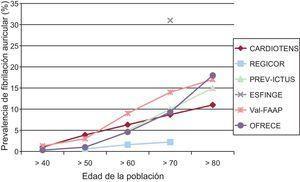 Prevalencias aproximadas de fibrilación auricular en España, recogidas en poblaciones distintas por los diferentes estudios publicados22–27.