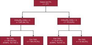 Tratamiento anticoagulante oral según los registros de fibrilación auricular en la historia clínica (n=271). Estudio AFABE, 2012. FA: fibrilación auricular; IC95%: intervalo de confianza del 95%; TAO: tratamiento anticoagulante oral.