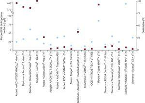 Se indican en círculos los valores del percentil 99 para la mayor parte de los análisis comercializados, incluidos los que se designan como de alta sensibilidad. En los recuadros se indica la proporción de sujetos sanos en quienes se detectó troponina cardiaca (detectable) en el estudio. cTnI y TnI: troponina cardiaca I; hs-cTnI: alta sensibilidad de troponina cardiaca I; hs-cTnT: alta sensibilidad de troponina cardiaca T. Adaptado con permiso de Apple et al3.
