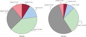Distribución de las revistas en que se publicaron los artículos y distribución de los artículos por cuartil del Journal Citation Reports. FI: factor de impacto.