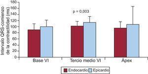 Experimentos en cerdos con tórax abierto (n=8). Se representan en columnas los valores de media ± desviación estándar de los tiempos de inicio de la contracción en tres puntos epicárdicos escogidos al azar y sus correspondientes puntos en el endocardio. En todas las ocasiones la contracción fue significativamente más precoz en los puntos del endocardio (datos propios no publicados). VI: ventrículo izquierdo.