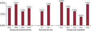 Medias de la razón de mortalidad estandarizada por riesgo según grupos de procedimientos realizados, servicios de alta y clusters de hospitales (p<0,01). CL1: cluster 1; CL2: cluster 2; CL3: cluster 3; CL4: cluster 4; CL5: cluster 5; GP1: ningún procedimiento de revascularización; GP2: fibrinolisis; GP3: angioplastia; GP4: angioplastia+fibrinolisis; S1: cardiología; S2: otros servicios.